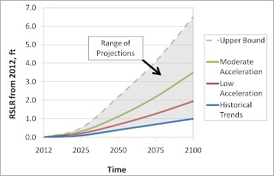 SLR Projections